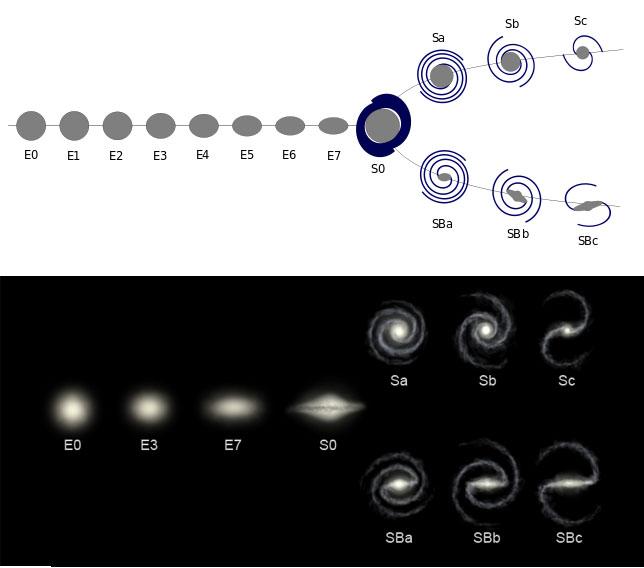 Послідовність Хаббла